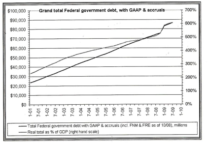 Total US government debt with GAAP & Accruals. Millions