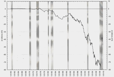 US Trade Balance of goods – Another unintended consequence of expansionary US monetary policies
